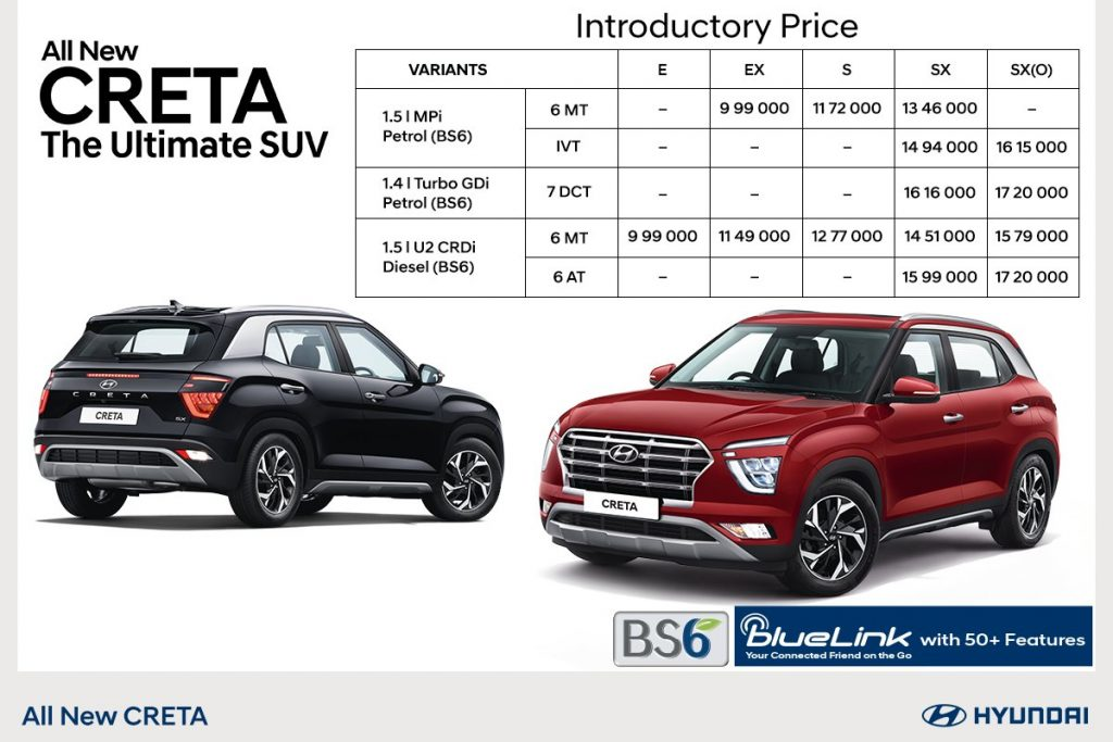 All New Hyundai Creta Price List